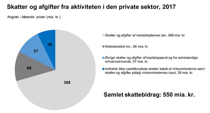 Skatter og afgifter fra aktiviteten i den private sektor, 2017