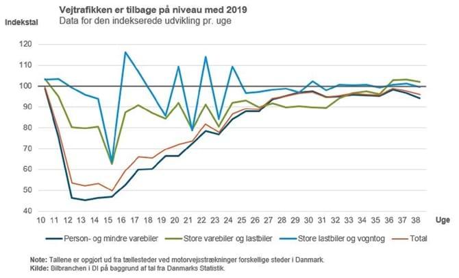 Vejtrafikken er tilbage på niveau med 2019 Data for den indekserede udvikling pr. uge