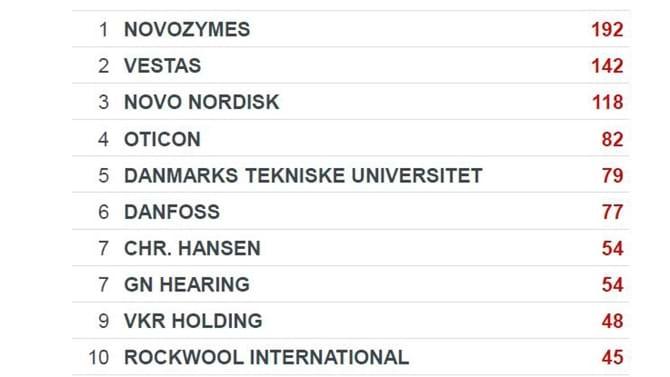 Top 10 danske virksomheders patentansøgninger til EPO