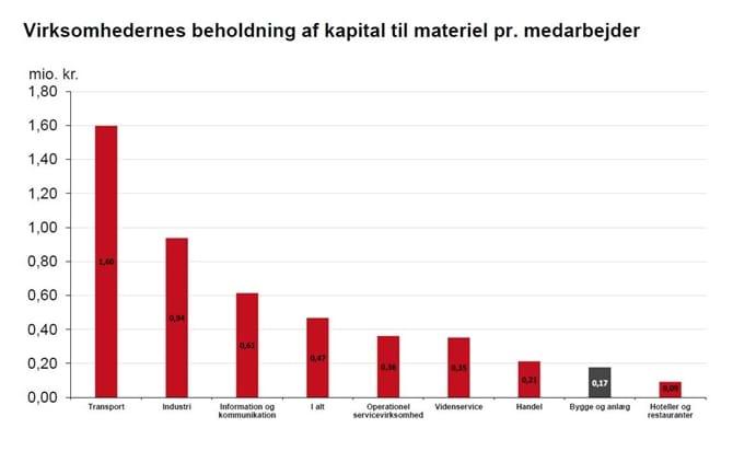 Virksomhedernes beholdning af kapital til materiel pr. medarbejder