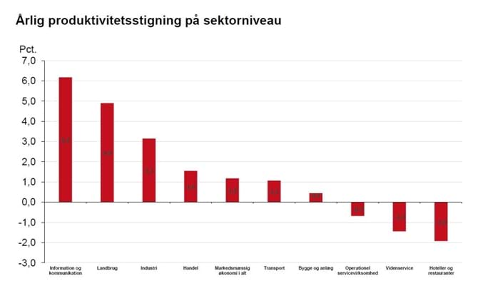 Årlig produktivitetsstigning på sektorniveau