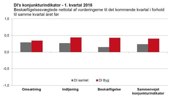 DI's konjunkturindikator - 1. kvartal 2018
