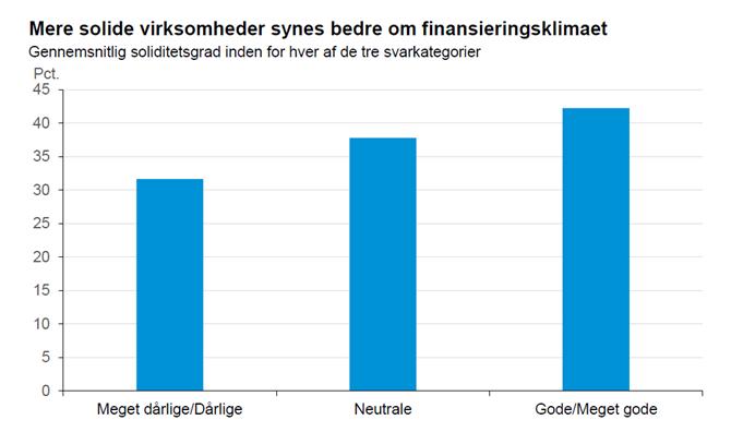 Mere solide virksomheder synes bedre om finansieringsklimaet
