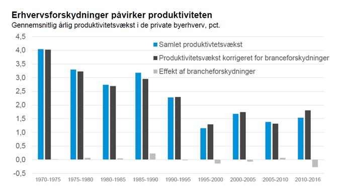 Erhvervsforskydninger påvirker produktiviteten