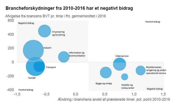 Brancheforskydninger fra 2010-2016 har et negativt bidrag