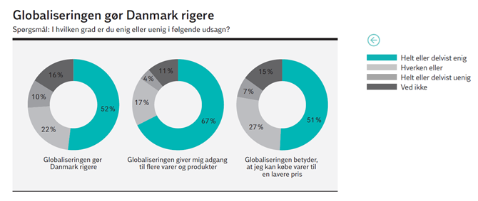 Globaliseringen gør Danmark rigere