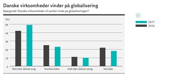 Danske virksomheder vinder på globalisering