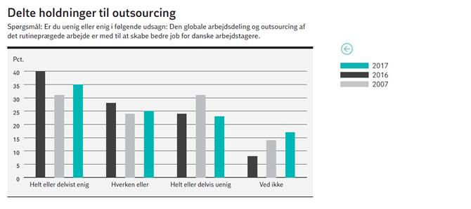 Delte holdninger til outsourcing