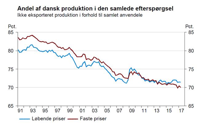 Andel af dansk produktion i den samlede efterspørgsel
