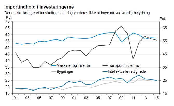 Importindhold i investeringerne