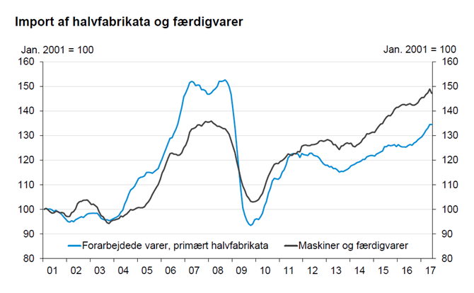 Import af halvfabrikata og færdigvarer