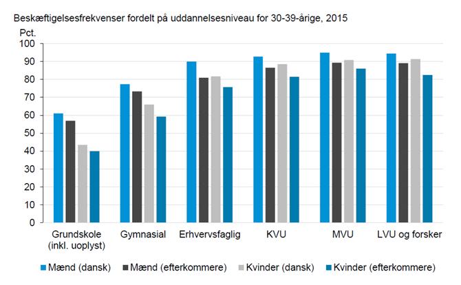 Beskæftigelsesfrekvenser fordelt på uddannelsesniveau for 30-39-årige, 2015