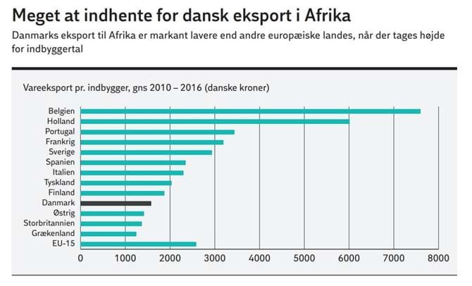 Meget at indhente for dansk eksport i Afrika