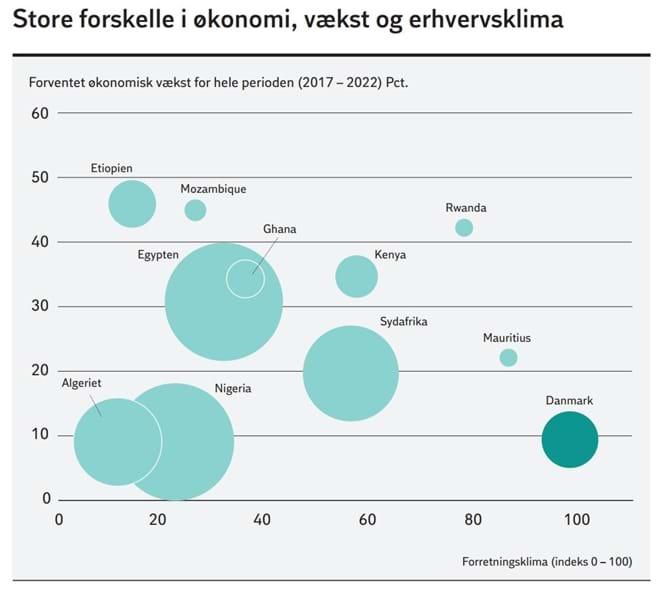 Store forskelle i økonomi, vækst og erhvervsklima