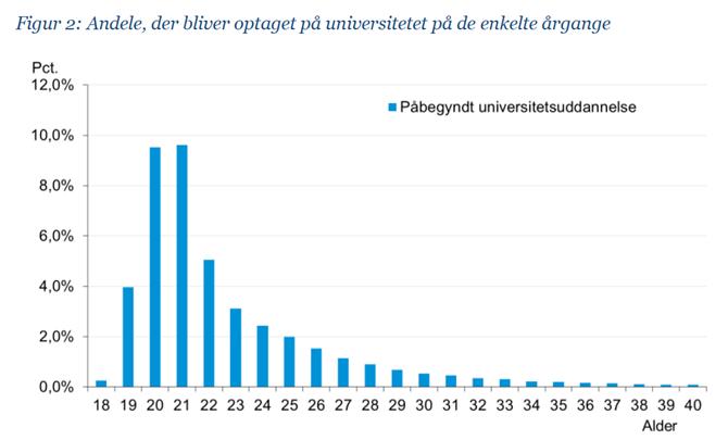 Figur 2: Andele, der bliver optaget på universitetet på de enkelte årgange