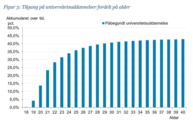 Figur 3: Tilgang på universitetsuddannelser fordelt på alder