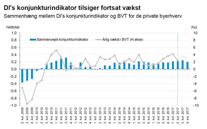 DI's konjunkturindikator tilsiger fortsat vækst
