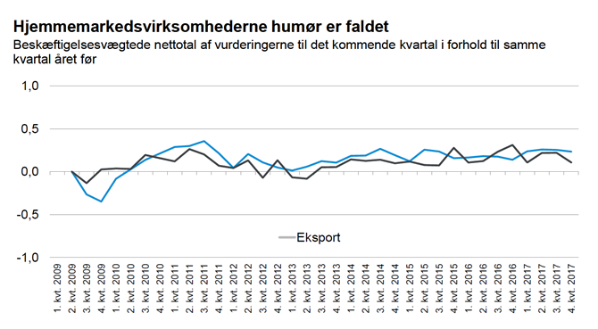 Hjemmemarkedsvirksomhedernehumør er faldet