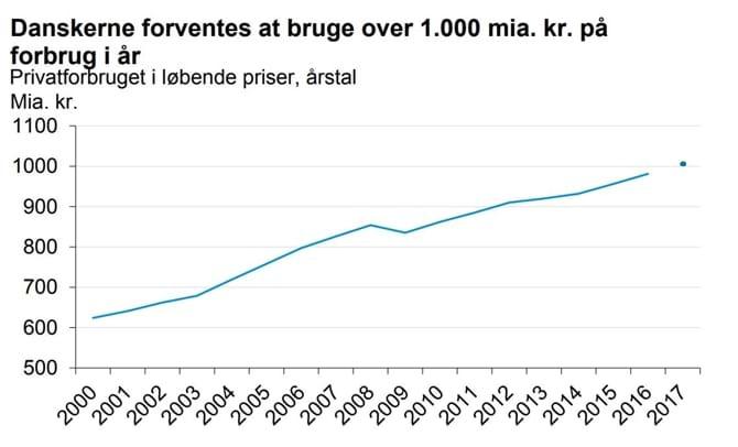 Danskerne forventes at bruge over 1.000 mia. kr. på forbrug i år