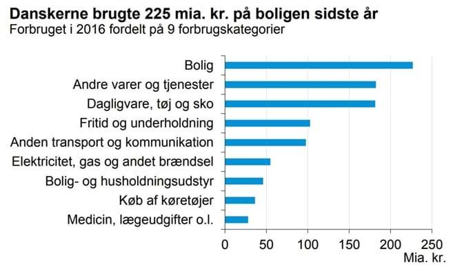 Danskerne brugte 225 mia. kr. på boligen sidste år