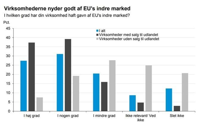 Virksomhederne nyder godt af EU's indre marked