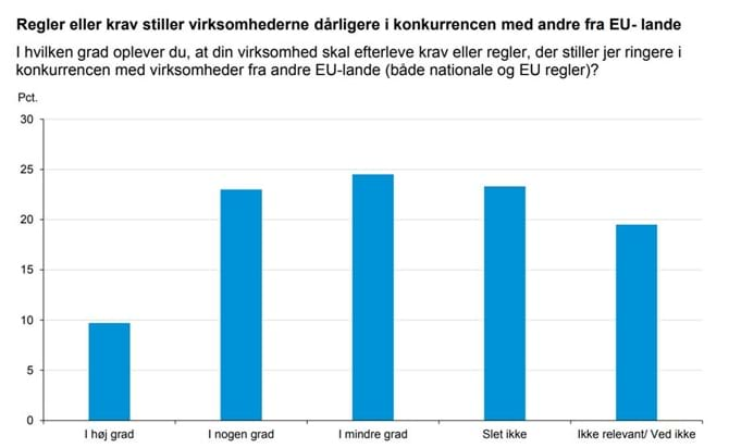 Regler eller krav stiller virksomhederne dårligere i konkurrencen med andre fra EU- lande