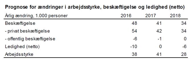Prognose for ændringer i arbejdsstyrke, beskæftigelse og ledighed (netto)