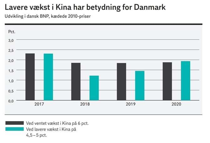 Lavere vækst i Kina har betydning for Danmark