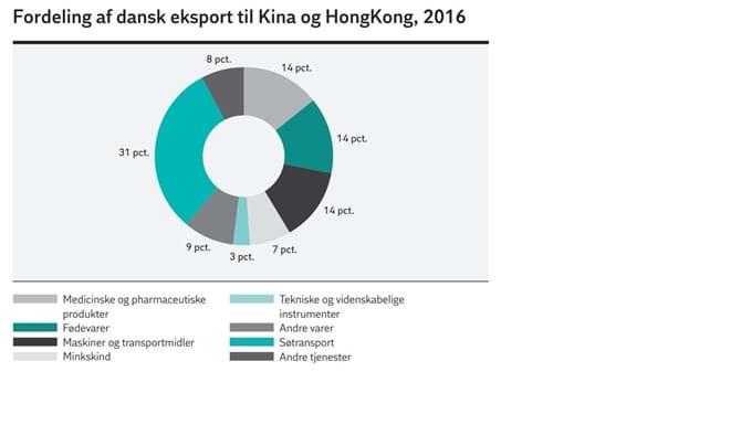 Fordeling af dansk eksport til Kina og HongKong, 2016