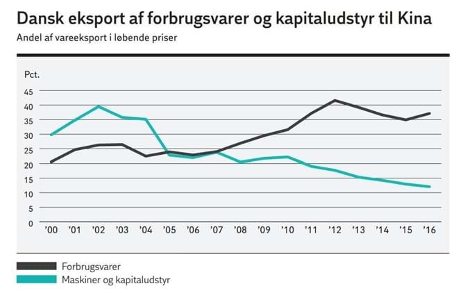 Dansk eksport af forbrugsvarer og kapitaludstyr til Kina