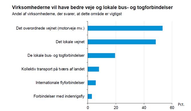 Virksomhederne vil have bedre veje og lokale bus- og togforbindelser