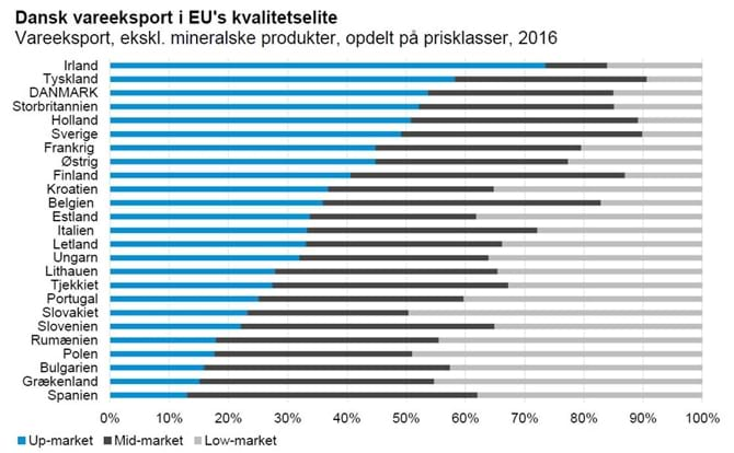 Dansk vareeksport i EU's kvalitetselite