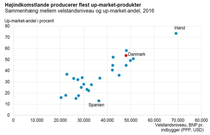 Højindkomstlande producerer flest up-market-produkter