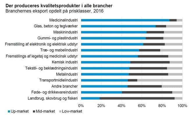 Der produceres kvalitetsprodukter i alle brancher