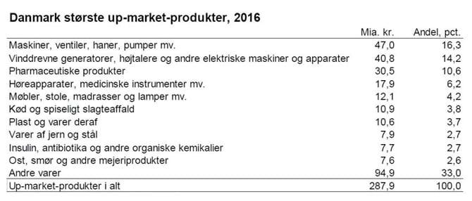 Danmark største up-market-produkter, 2016