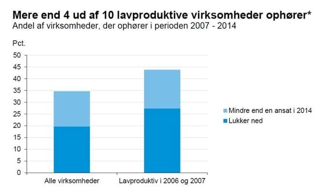 Mere end 4 ud af 10 lavproduktive virksomheder ophører*