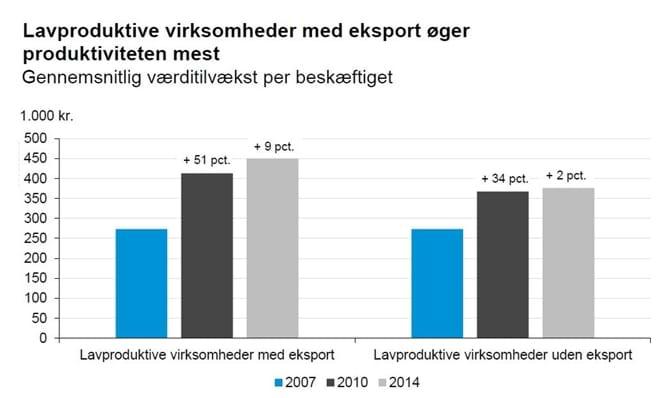 Lavproduktivevirksomheder med eksport øger produktiviteten mest