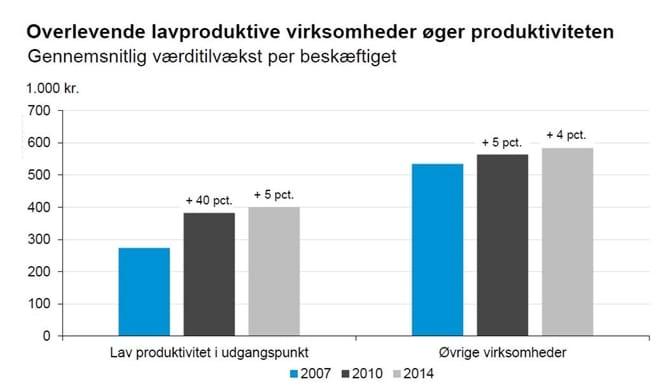 Overlevende lavproduktive virksomheder øger produktiviteten