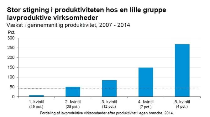 Stor stigning i produktiviteten hos en lille gruppe lavproduktive virksomheder