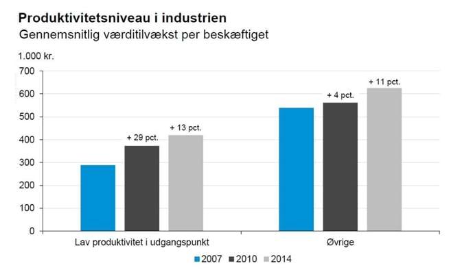 Produktivitetsniveau i industrien