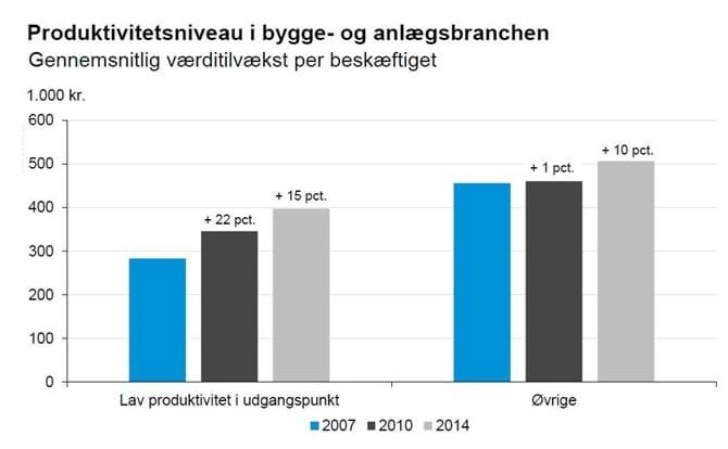 Produktivitetsniveau i bygge- og anlægsbranchen