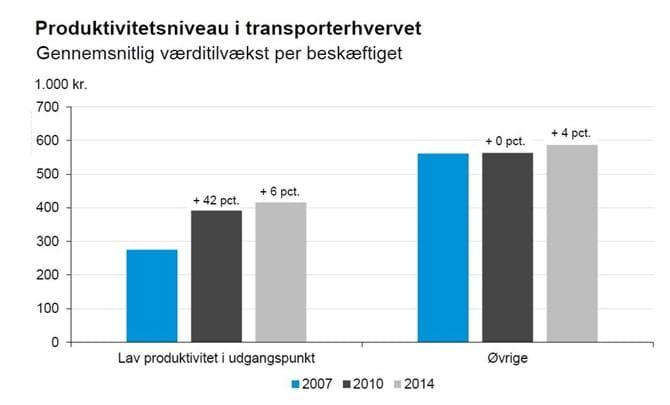 Produktivitetsniveau i transporterhvervet