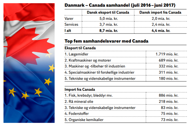 Danmark – Canada samhandel (juli 2016–juni 2017)