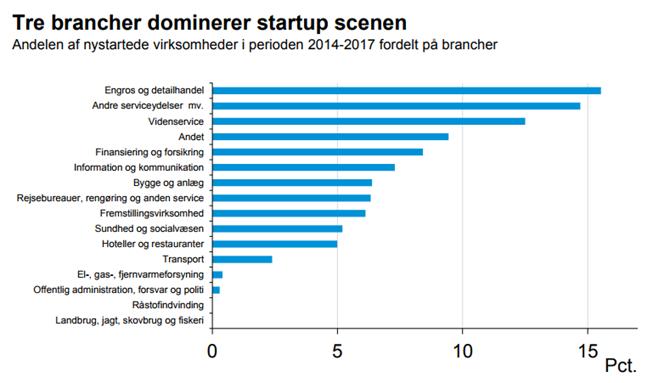 Tre brancher dominerer startup scenen