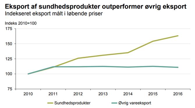 Eksport af sundhedsprodukter outperformer øvrig eksport