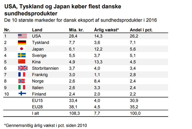 USA, Tyskland og Japan køber flest danske
