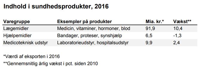 Indhold i sundhedsprodukter, 2016