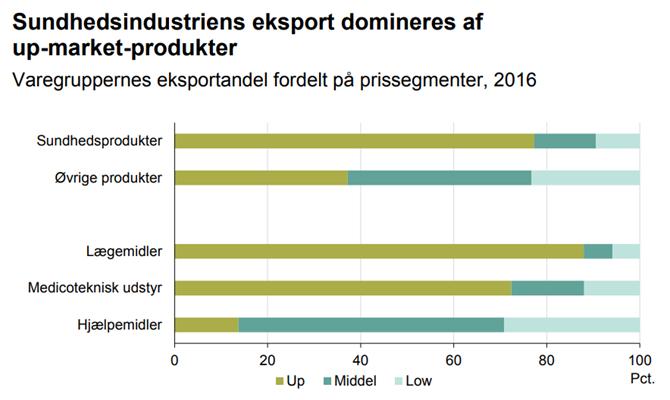Sundhedsindustriens eksport domineres af up-market-produkter