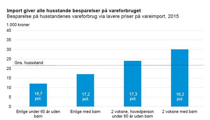 Import giver alle husstande besparelser på vareforbruget