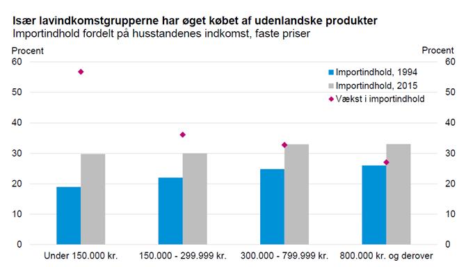 Især lavindkomstgrupperne har øget købet af udenlandske produkter